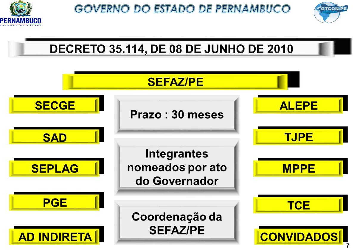 SEFAZ/PE SECGE SAD SEPLAGPGEAD INDIRETAALEPETJPEMPPETCECONVIDADOS Prazo : 30 meses Integrantes nomeados por ato do Governador Coordenação da SEFAZ/PE