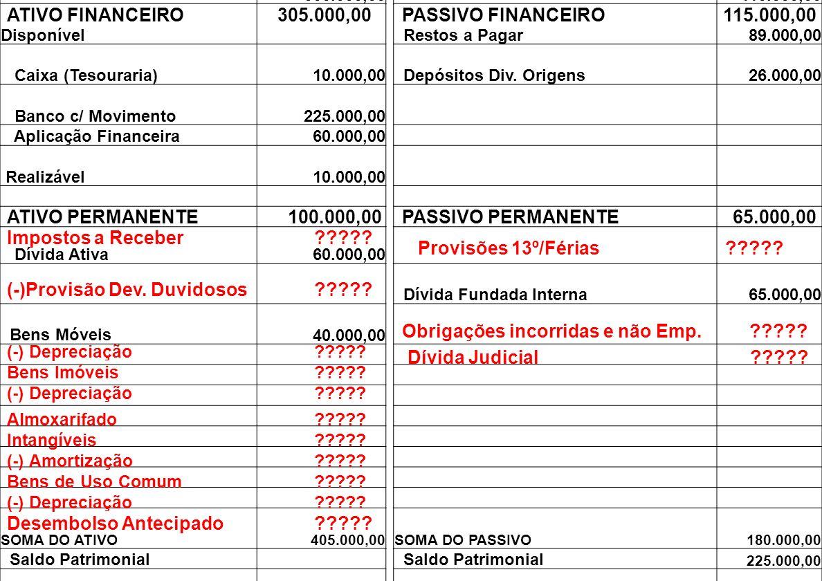 BALANÇO PATRIMONIAL 31-12-2009 ATIVOPASSIVO ATIVO FINANCEIRO 305.000,00PASSIVO FINANCEIRO 115.000,00 Disponível Restos a Pagar 89.000,00 Caixa (Tesour