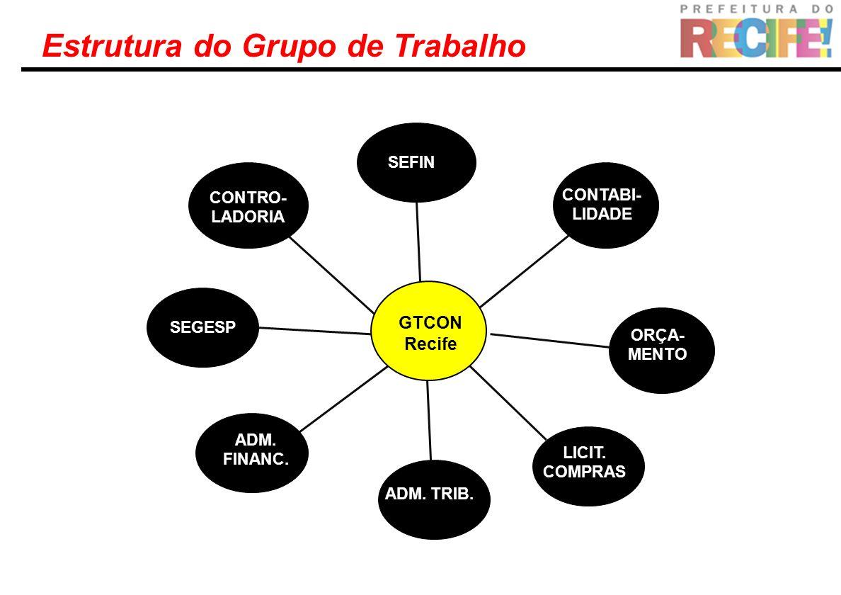 Estrutura do Grupo de Trabalho GTCON Recife SEFIN CONTABI- LIDADE ORÇA- MENTO LICIT. COMPRAS ADM. TRIB. ADM. FINANC. SEGESP CONTRO- LADORIA
