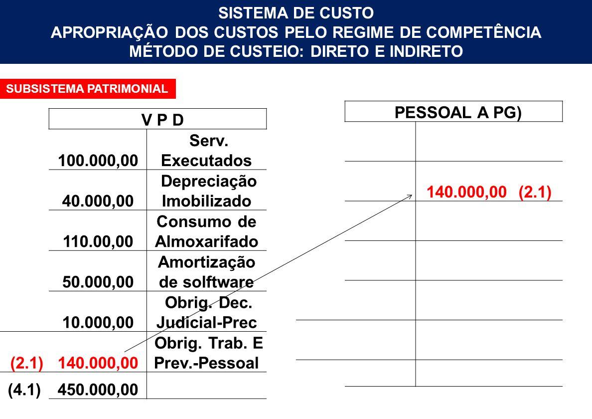 SISTEMA DE CUSTO APROPRIAÇÃO DOS CUSTOS PELO REGIME DE COMPETÊNCIA MÉTODO DE CUSTEIO: DIRETO E INDIRETO SUBSISTEMA PATRIMONIAL PESSOAL A PG) 140.000,0