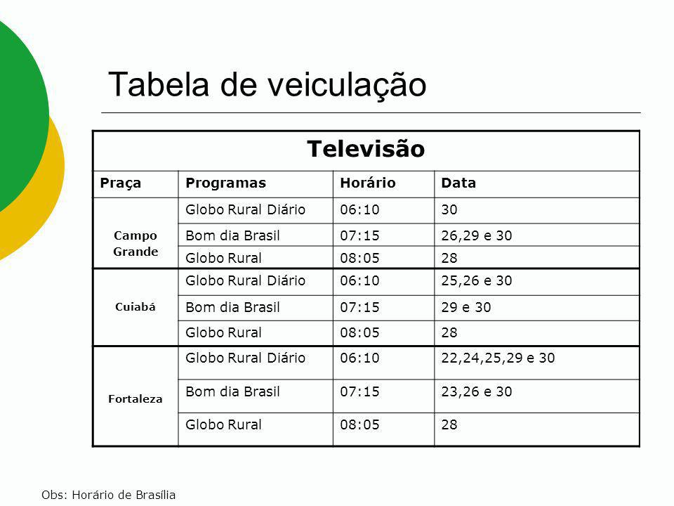 Tabela de veiculação Televisão PraçaProgramasHorárioData Campo Grande Globo Rural Diário06:1030 Bom dia Brasil07:1526,29 e 30 Globo Rural08:0528 Cuiab