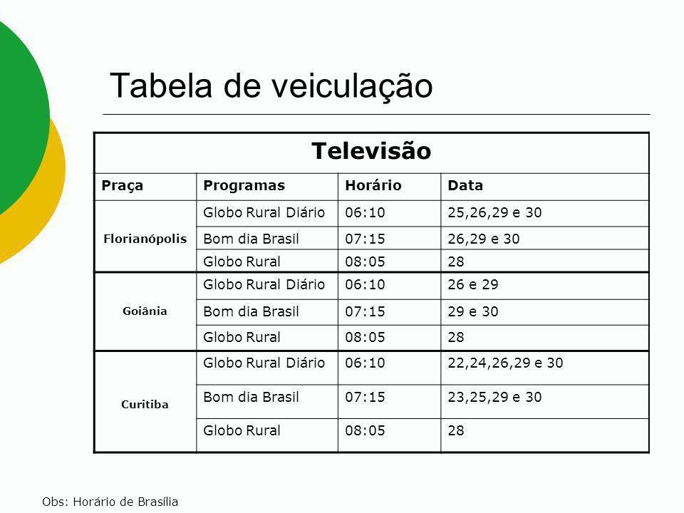 Tabela de veiculação Televisão PraçaProgramasHorárioData Florianópolis Globo Rural Diário06:1025,26,29 e 30 Bom dia Brasil07:1526,29 e 30 Globo Rural0