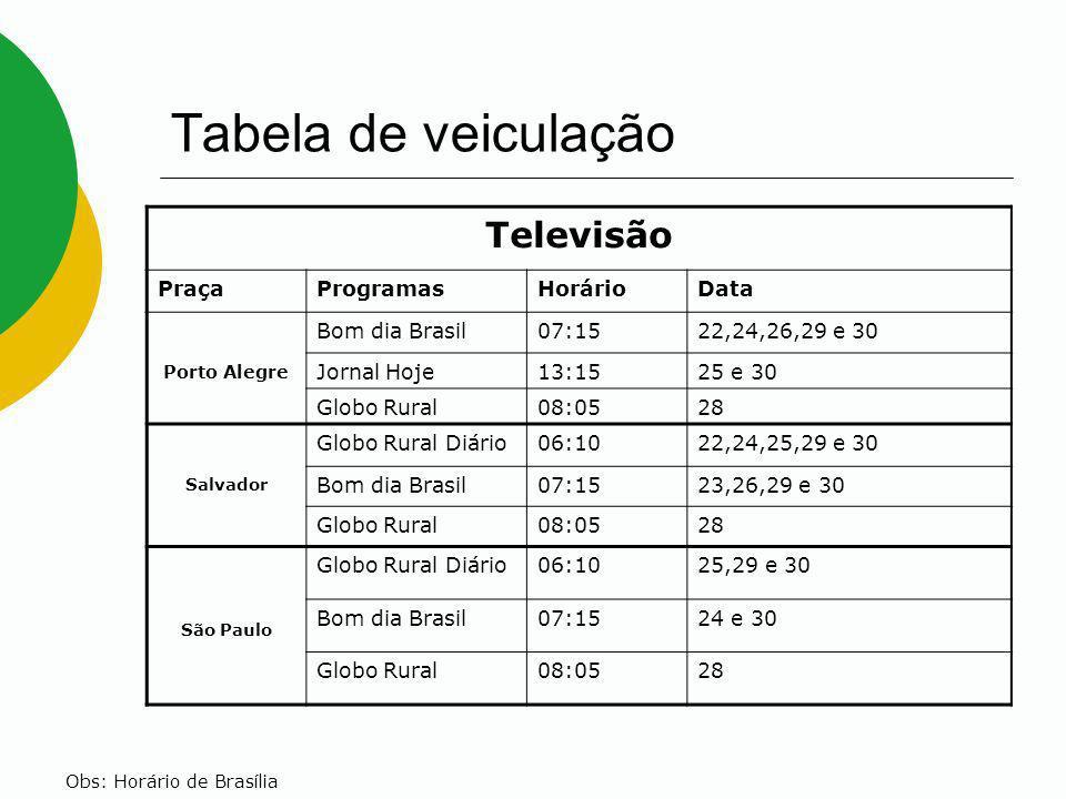 Tabela de veiculação Televisão PraçaProgramasHorárioData Porto Alegre Bom dia Brasil07:1522,24,26,29 e 30 Jornal Hoje13:1525 e 30 Globo Rural08:0528 S