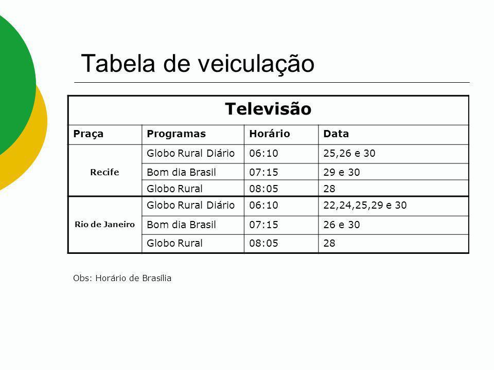 Tabela de veiculação Televisão PraçaProgramasHorárioData Recife Globo Rural Diário06:1025,26 e 30 Bom dia Brasil07:1529 e 30 Globo Rural08:0528 Rio de