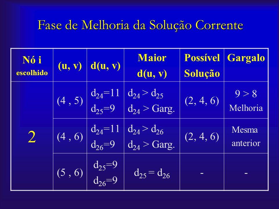 Nó i escolhido (u, v)d(u, v) Maior d(u, v) Possível Solução Gargalo 2 (4, 5) d 24 =11 d 25 =9 d 24 > d 25 d 24 > Garg. (2, 4, 6) 9 > 8 Melhoria (4, 6)