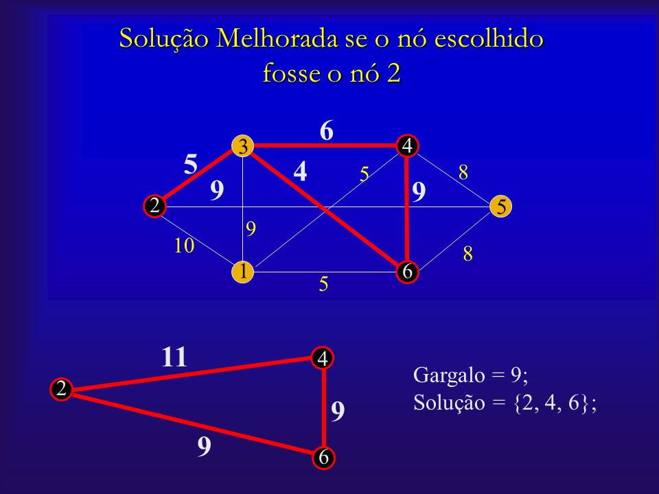 2 16 5 4 3 10 5 5 5 9 9 9 6 8 8 4 Solução Melhorada se o nó escolhido fosse o nó 2 6 4 9 2 11 9 Gargalo = 9; Solução = {2, 4, 6};
