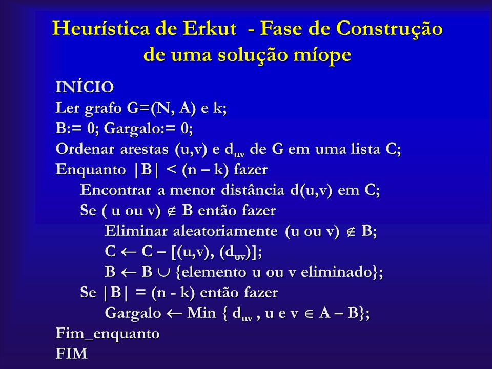 INÍCIO Ler grafo G=(N, A) e k; B:= 0; Gargalo:= 0; Ordenar arestas (u,v) e d uv de G em uma lista C; Enquanto |B| < (n – k) fazer Encontrar a menor di