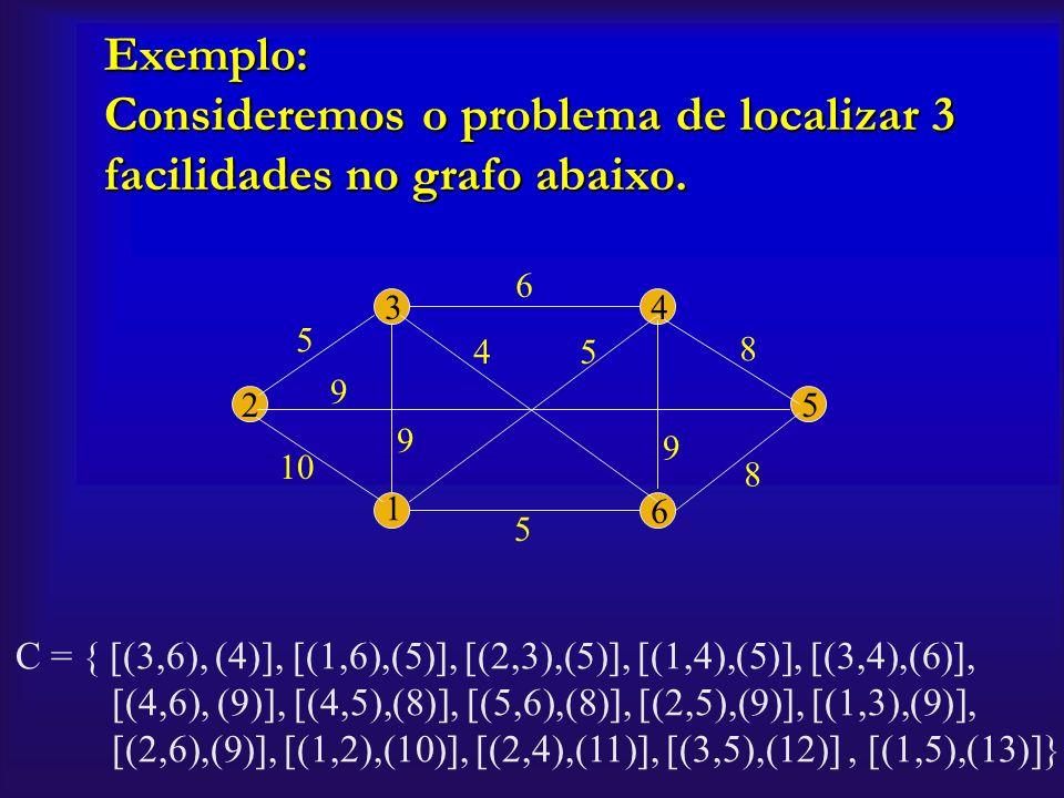 Exemplo: Consideremos o problema de localizar 3 facilidades no grafo abaixo. 2 1 6 5 43 10 5 5 5 9 9 9 6 8 8 4 C = { [(3,6), (4)], [(1,6),(5)], [(2,3)