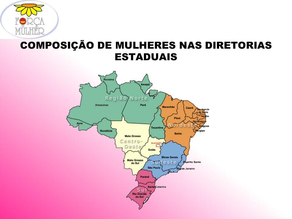 REGIÃO NORTE Amazonas – 28 H 01 M Percentual de Participação: 03% Amapá – 12 H 10 M Percentual de Participação: 45%