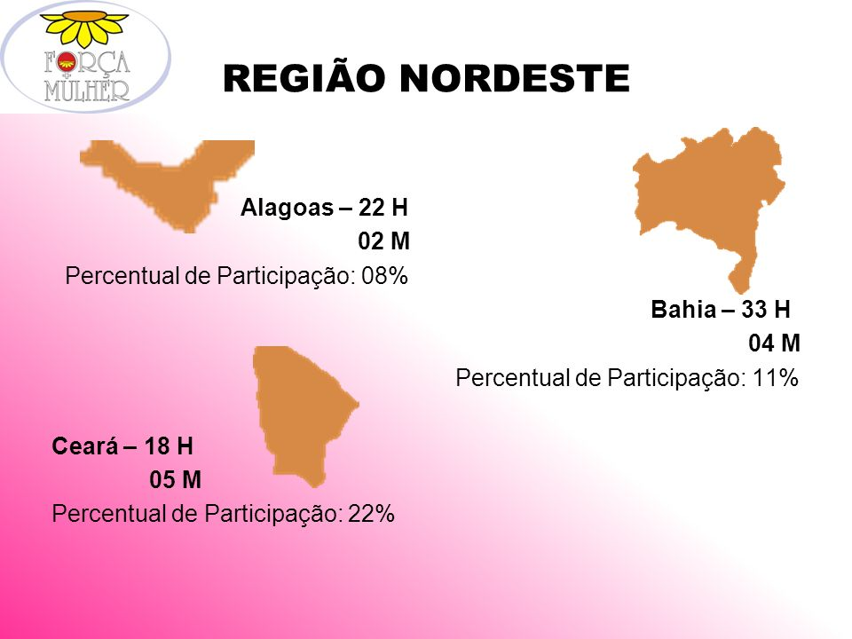 REGIÃO NORDESTE Alagoas – 22 H 02 M Percentual de Participação: 08% Bahia – 33 H 04 M Percentual de Participação: 11% Ceará – 18 H 05 M Percentual de Participação: 22%
