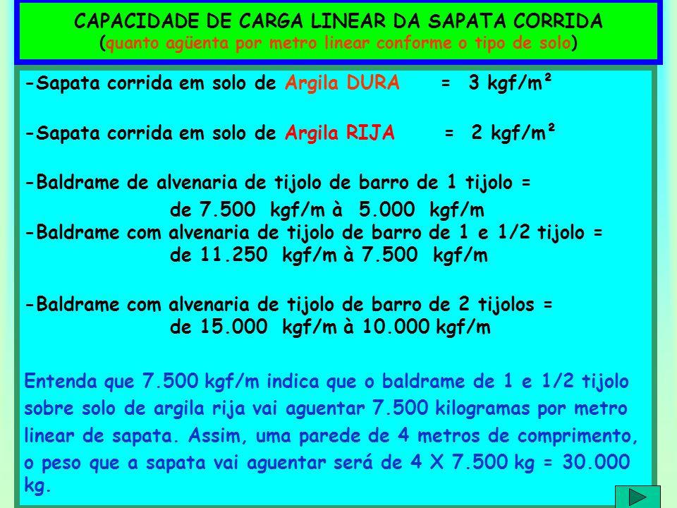 CAPACIDADE DE CARGA LINEAR DA SAPATA CORRIDA (quanto agüenta por metro linear conforme o tipo de solo) -Sapata corrida em solo de Argila DURA = 3 kgf/