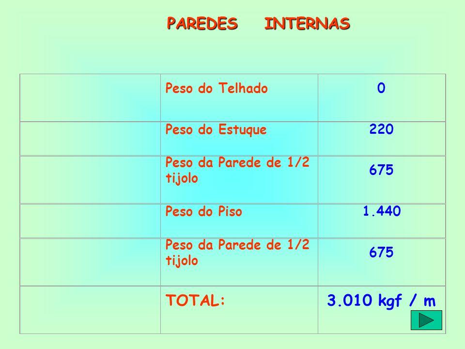 Peso do Telhado0 Peso do Estuque220 Peso da Parede de 1/2 tijolo 675 Peso do Piso1.440 Peso da Parede de 1/2 tijolo 675 TOTAL:3.010 kgf / m PAREDES IN