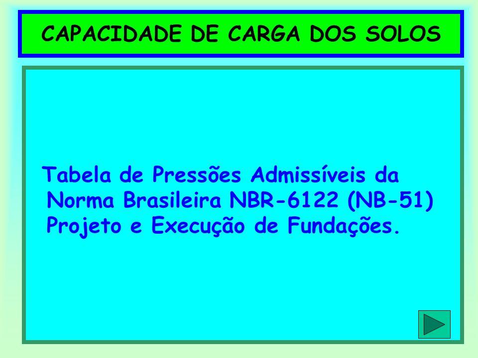 CAPACIDADE DE CARGA DOS SOLOS Tabela de Pressões Admissíveis da Norma Brasileira NBR-6122 (NB-51) Projeto e Execução de Fundações.