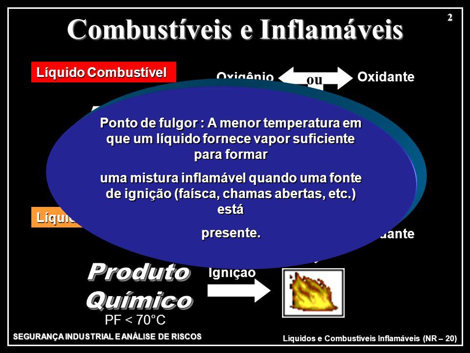 Ignição Oxigênio Oxidante Líquido Combustível PF > 70°C e Inferior a 93,3°C Líquido Inflamável Oxigênio Oxidante Ignição Líquidos e Combustíveis Infla