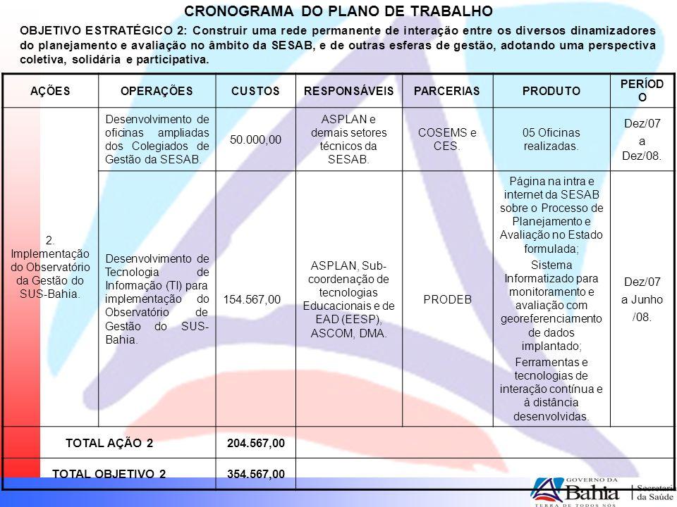 CRONOGRAMA DO PLANO DE TRABALHO OBJETIVO ESTRATÉGICO 2: Construir uma rede permanente de interação entre os diversos dinamizadores do planejamento e a
