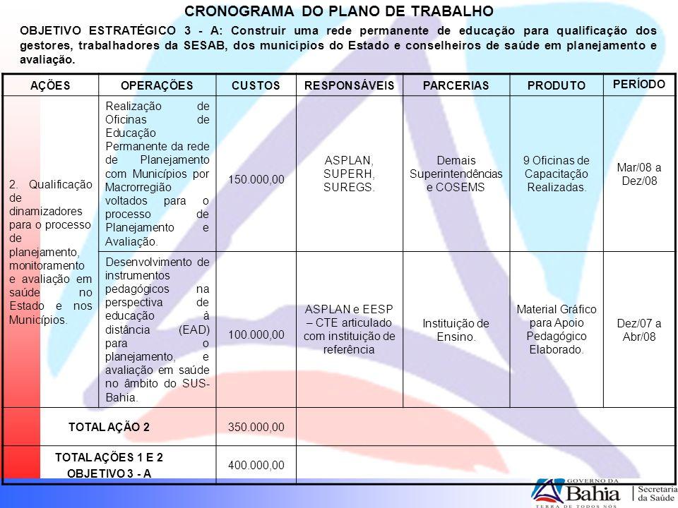 CRONOGRAMA DO PLANO DE TRABALHO OBJETIVO ESTRATÉGICO 3 - A: Construir uma rede permanente de educação para qualificação dos gestores, trabalhadores da