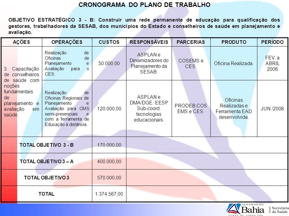 CRONOGRAMA DO PLANO DE TRABALHO OBJETIVO ESTRATÉGICO 3 - B: Construir uma rede permanente de educação para qualificação dos gestores, trabalhadores da