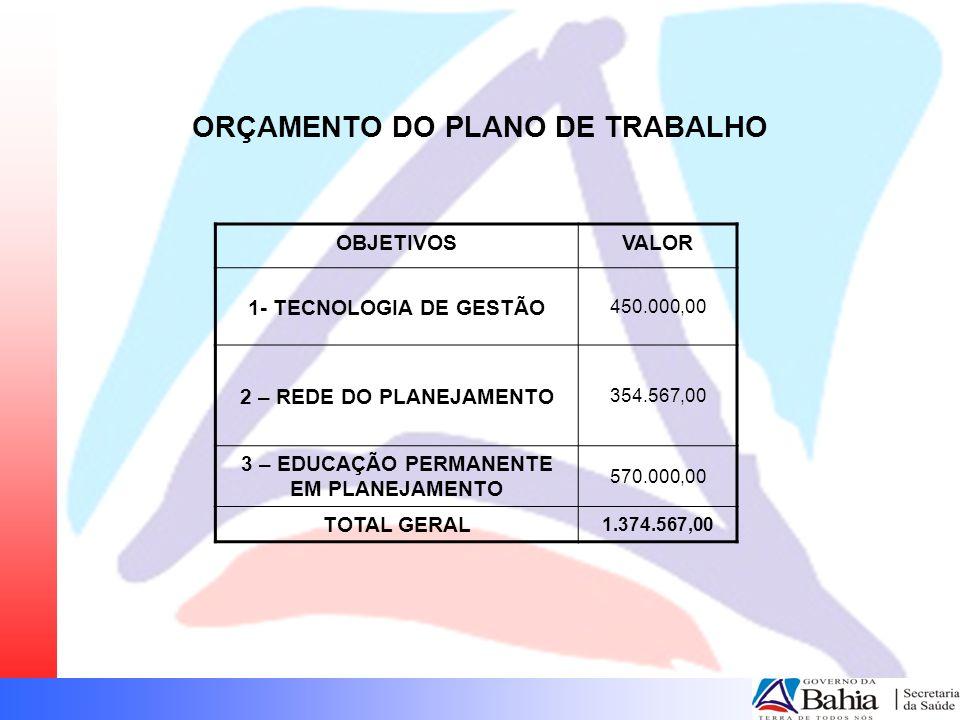 ORÇAMENTO DO PLANO DE TRABALHO OBJETIVOSVALOR 1- TECNOLOGIA DE GESTÃO 450.000,00 2 – REDE DO PLANEJAMENTO 354.567,00 3 – EDUCAÇÃO PERMANENTE EM PLANEJ