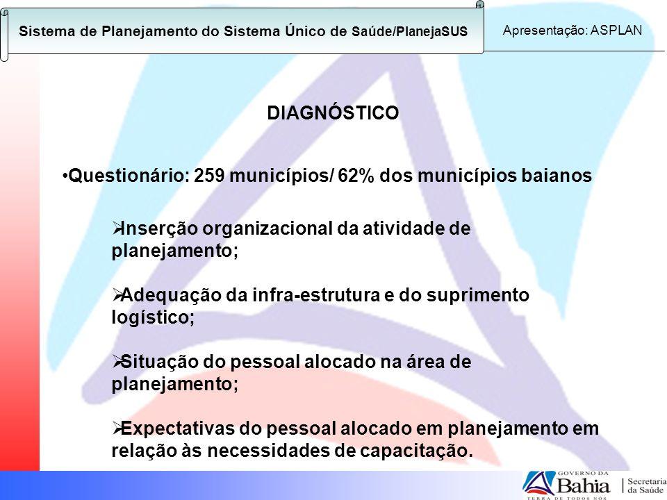 Sistema de Planejamento do Sistema Único de Saúde/PlanejaSUS Apresentação: ASPLAN DIAGNÓSTICO Questionário: 259 municípios/ 62% dos municípios baianos