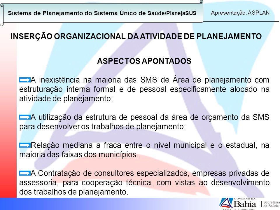 Sistema de Planejamento do Sistema Único de Saúde/PlanejaSUS Apresentação: ASPLAN ASPECTOS APONTADOS A inexistência na maioria das SMS de Área de plan