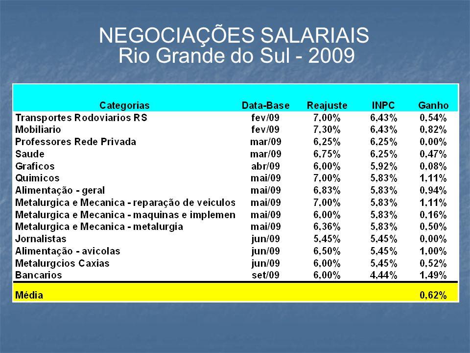 GANHOS DOS COMERCIARIOS DE POA NOS ULTIMOS 4 ANOS