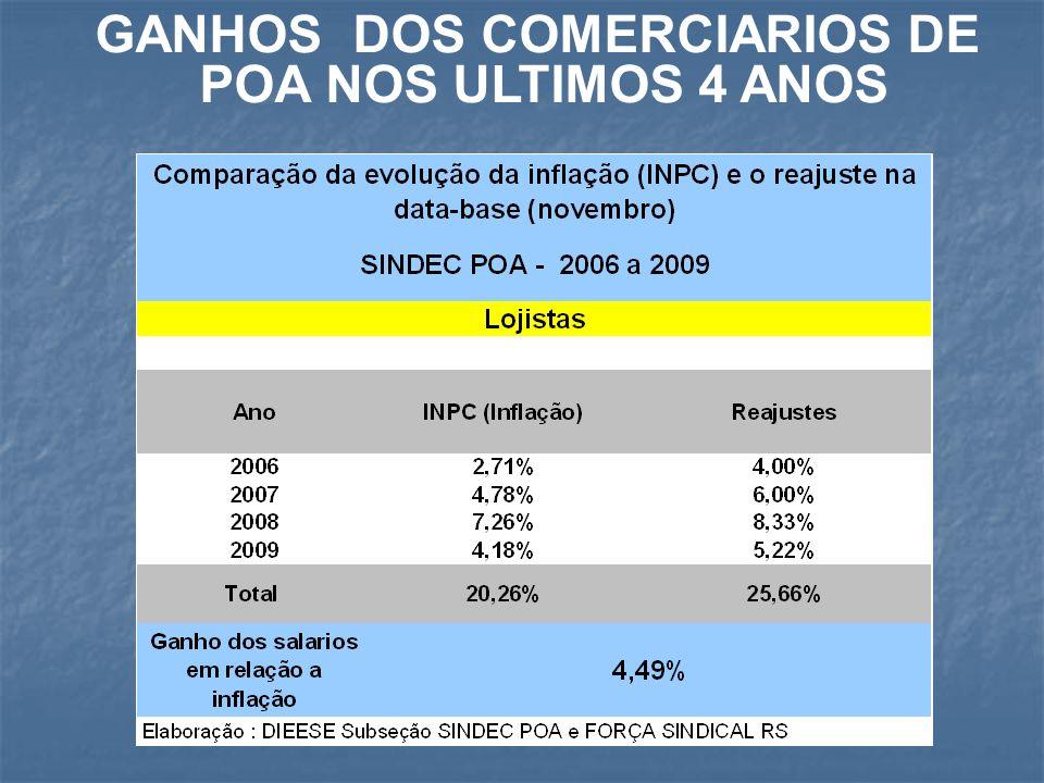 REAJUSTE e GANHO SALARIAL 2009 GANHO REAL = AUMENTO DO PODER DE COMPRA DOS SALARIOS