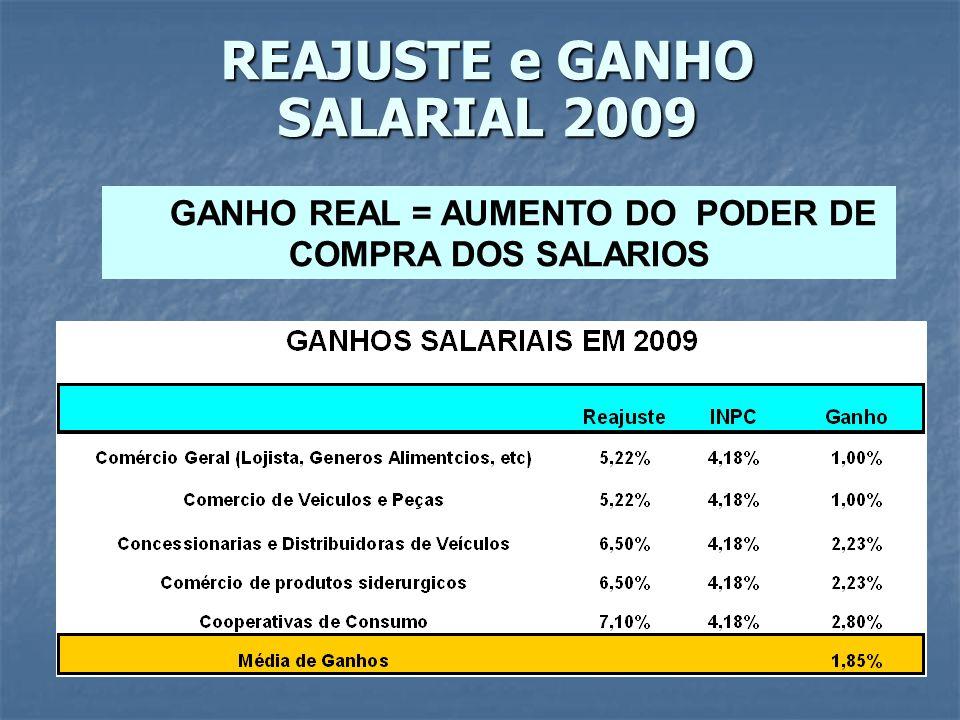 EM 2009 FATIA MAIOR DA INFLAÇÃO = GANHO COMO PROPORÇÃO DO INPC