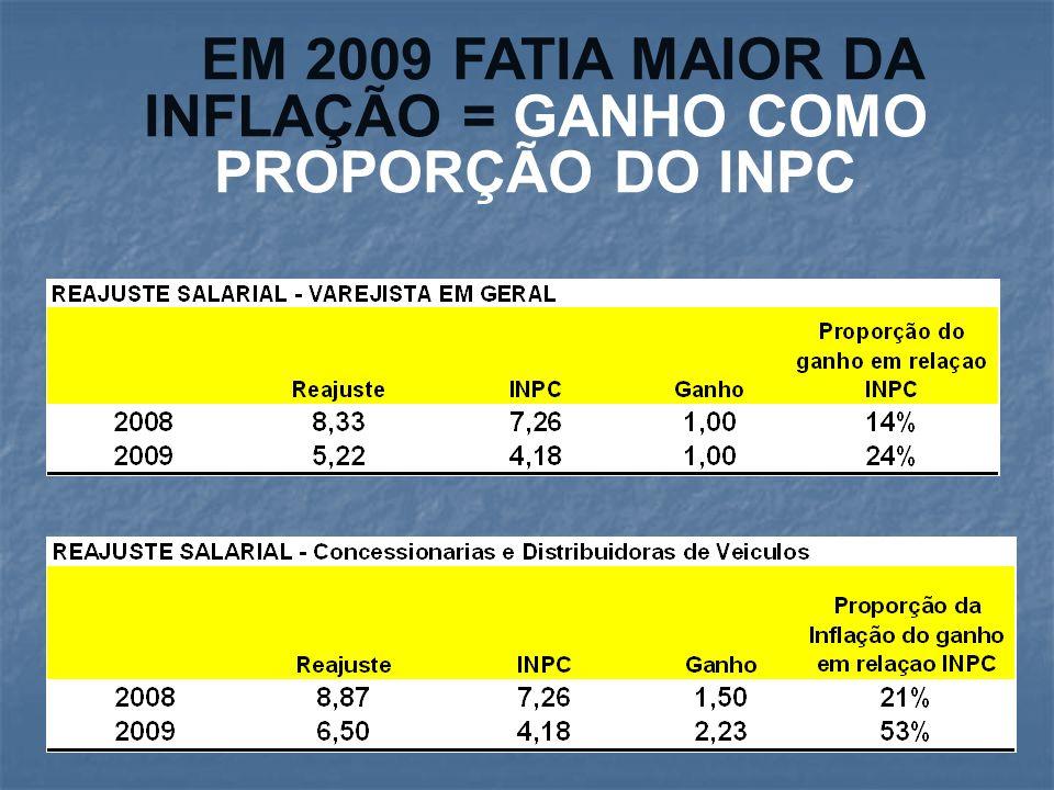 PISOS EM 2009 : GANHOS MAIORES R$ 480,00 em nov 09 e R$ 515,00 jan 2010