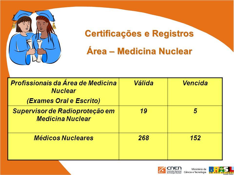 Certificações e Registros Área – Medicina Nuclear Profissionais da Área de Medicina Nuclear (Exames Oral e Escrito) VálidaVencida Supervisor de Radiop
