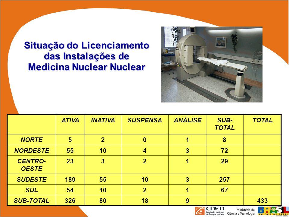 Situação do Licenciamento das Instalações de Medicina Nuclear Nuclear ATIVAINATIVASUSPENSAANÁLISESUB- TOTAL TOTAL NORTE52018 NORDESTE55104372 CENTRO-