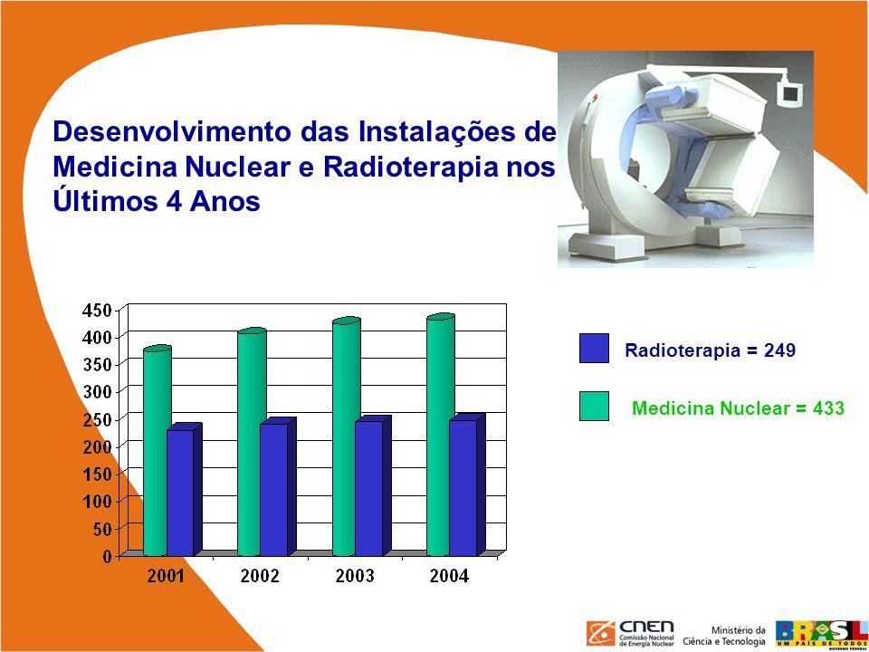 Desenvolvimento das Instalações de Medicina Nuclear e Radioterapia nos Últimos 4 Anos Radioterapia = 249 Medicina Nuclear = 433