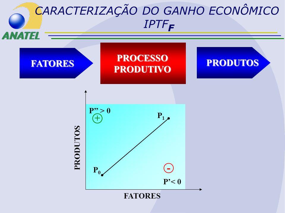 CARACTERIZAÇÃO DO GANHO ECONÔMICO IPTF F PROCESSOPRODUTIVO FATORES PRODUTOS PRODUTOS FATORES P0P0 P1P1 P< 0 P > 0 - +