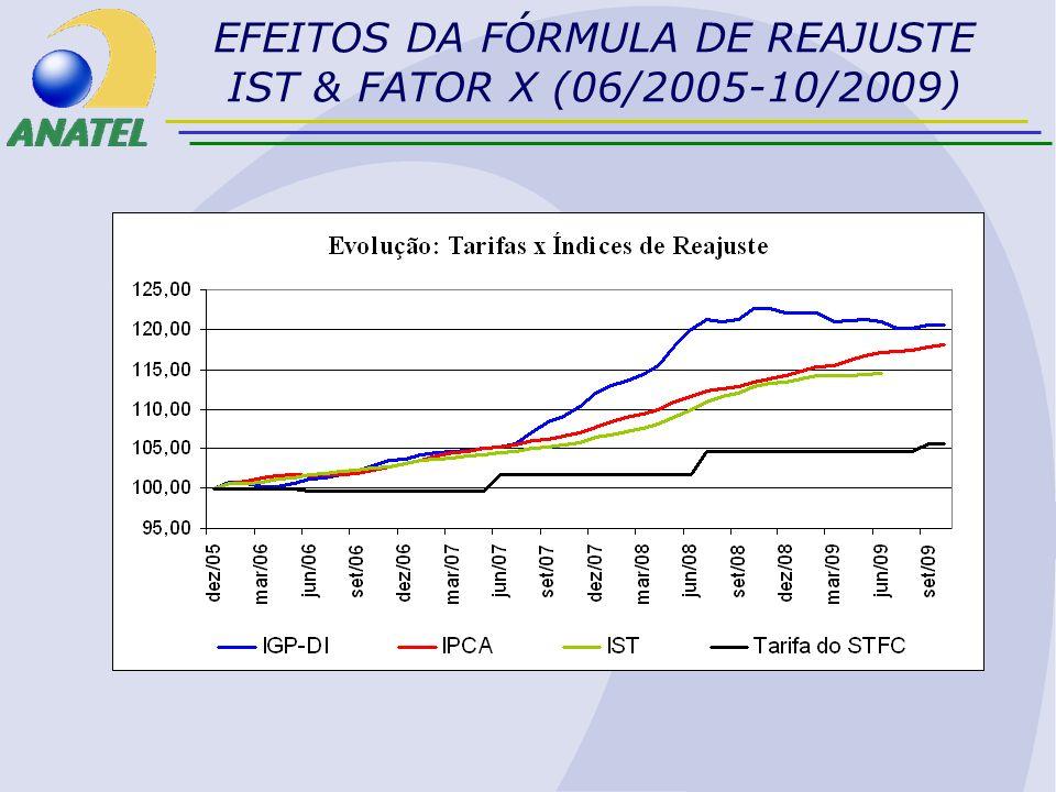 EFEITOS DA FÓRMULA DE REAJUSTE IST & FATOR X (06/2005-10/2009)