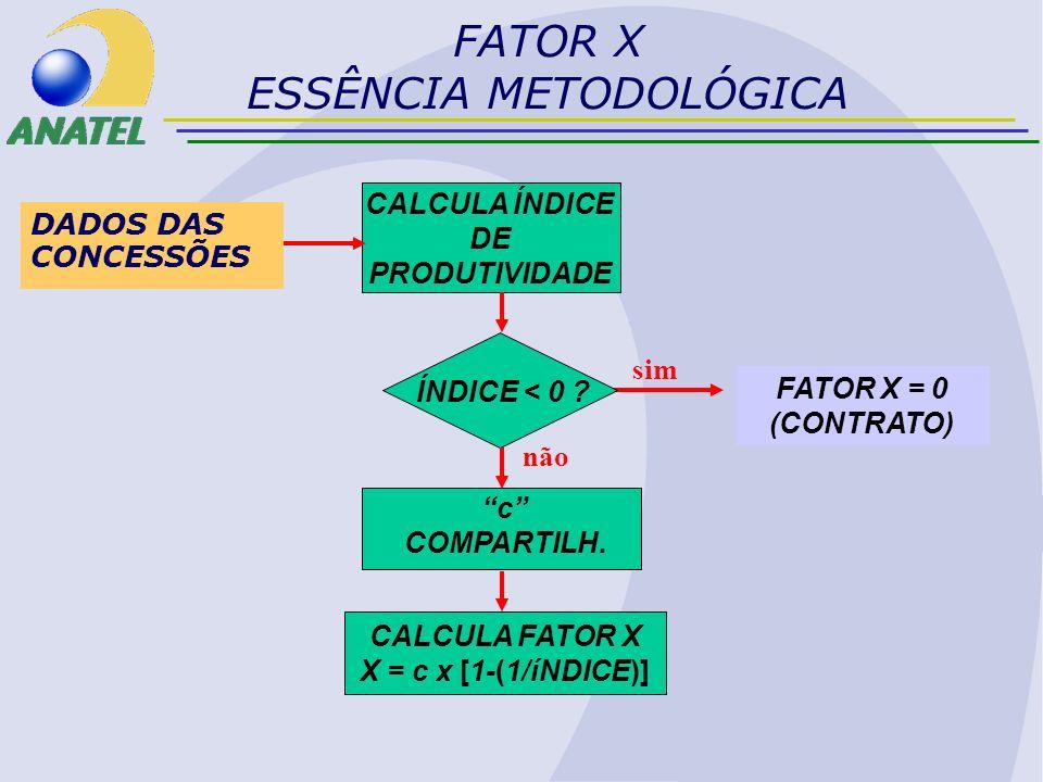 CALCULA ÍNDICE DE PRODUTIVIDADE ÍNDICE < 0 ? c COMPARTILH. CALCULA FATOR X X = c x [1-(1/íNDICE)] DADOS DAS CONCESSÕES FATOR X = 0 (CONTRATO) não sim