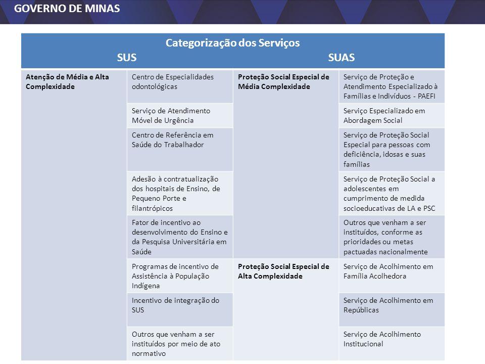 GOVERNO DE MINAS Categorização dos Serviços SUS SUAS Atenção de Média e Alta Complexidade Centro de Especialidades odontológicas Proteção Social Espec