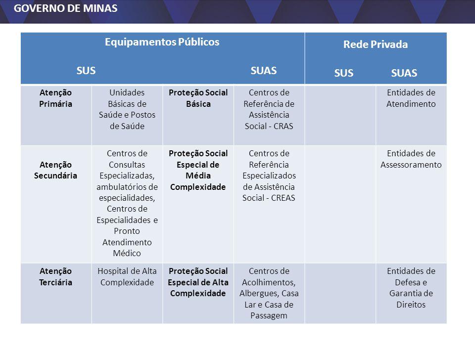 GOVERNO DE MINAS Equipamentos Públicos SUS SUAS Rede Privada SUS SUAS Atenção Primária Unidades Básicas de Saúde e Postos de Saúde Proteção Social Bás