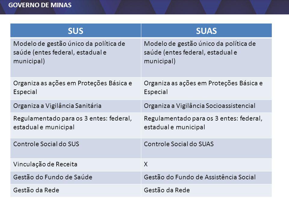 GOVERNO DE MINAS SUSSUAS Modelo de gestão único da política de saúde (entes federal, estadual e municipal) Organiza as ações em Proteções Básica e Esp