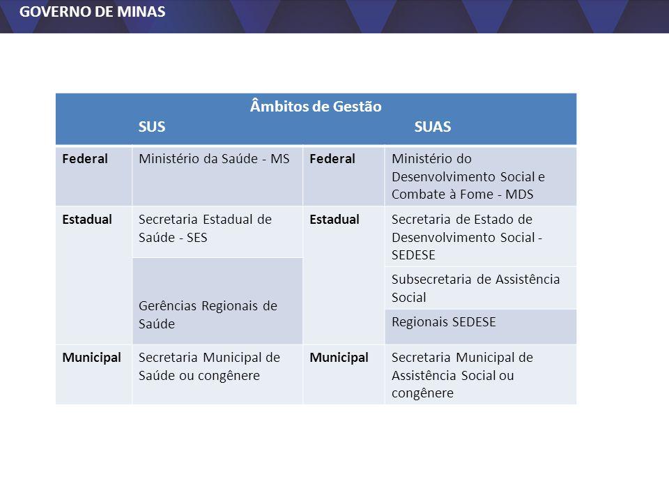 GOVERNO DE MINAS Âmbitos de Gestão SUS SUAS FederalMinistério da Saúde - MSFederalMinistério do Desenvolvimento Social e Combate à Fome - MDS Estadual