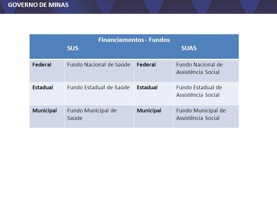 GOVERNO DE MINAS Financiamentos - Fundos SUS SUAS FederalFundo Nacional de SaúdeFederalFundo Nacional de Assistência Social EstadualFundo Estadual de