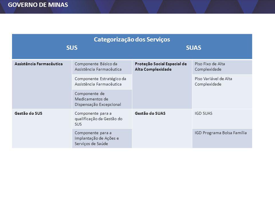 GOVERNO DE MINAS Categorização dos Serviços SUS SUAS Assistência FarmacêuticaComponente Básico da Assistência Farmacêutica Proteção Social Especial de