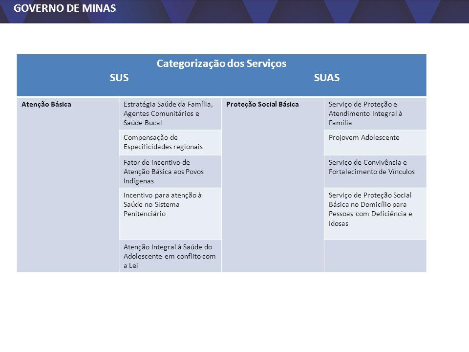 GOVERNO DE MINAS Categorização dos Serviços SUS SUAS Atenção BásicaEstratégia Saúde da Família, Agentes Comunitários e Saúde Bucal Proteção Social Bás