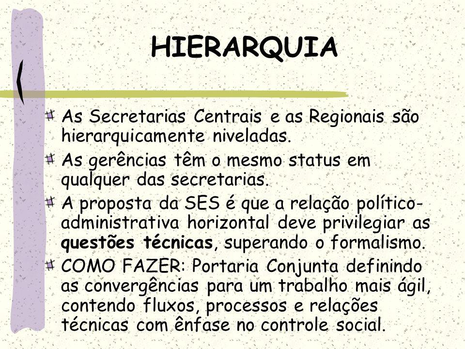 HIERARQUIA As Secretarias Centrais e as Regionais são hierarquicamente niveladas. As gerências têm o mesmo status em qualquer das secretarias. A propo