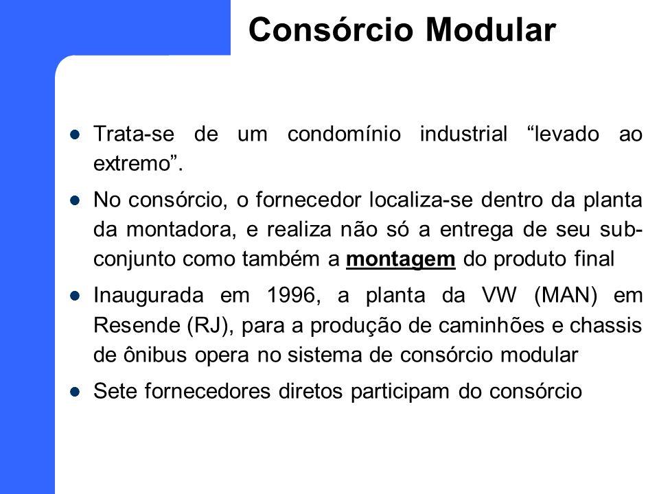 Consórcio Modular Trata-se de um condomínio industrial levado ao extremo. No consórcio, o fornecedor localiza-se dentro da planta da montadora, e real