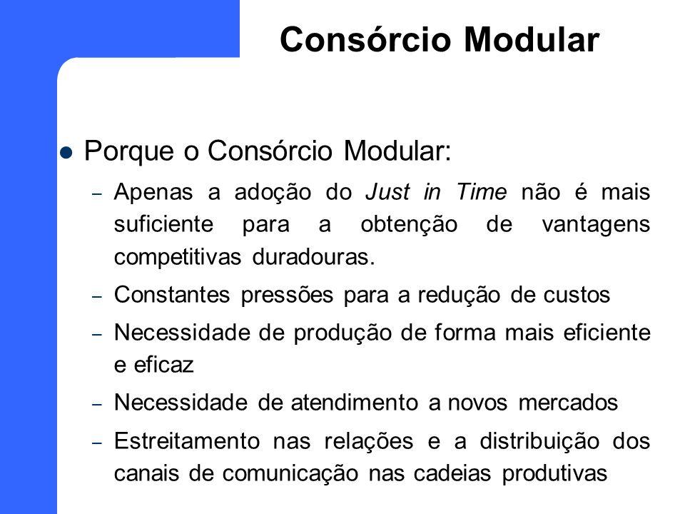 Porque o Consórcio Modular: – Apenas a adoção do Just in Time não é mais suficiente para a obtenção de vantagens competitivas duradouras. – Constantes