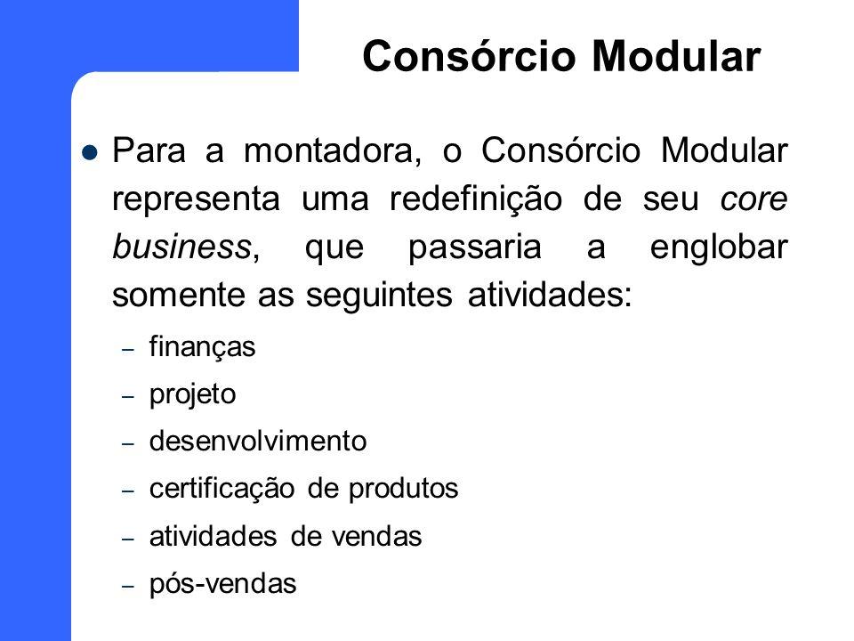 Para a montadora, o Consórcio Modular representa uma redefinição de seu core business, que passaria a englobar somente as seguintes atividades: – fina
