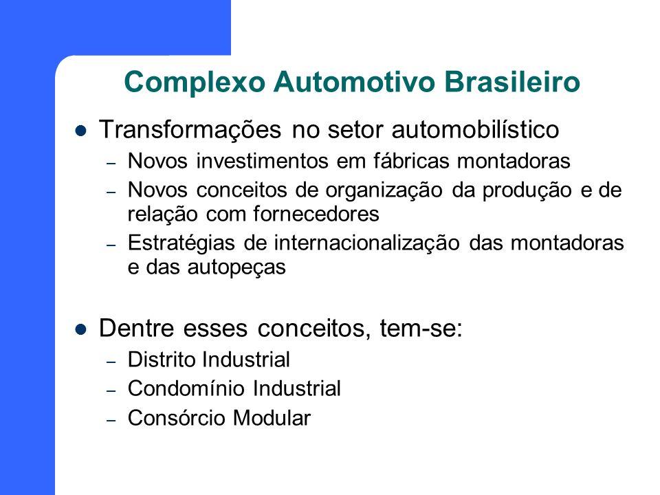 Complexo Automotivo Brasileiro Transformações no setor automobilístico – Novos investimentos em fábricas montadoras – Novos conceitos de organização d
