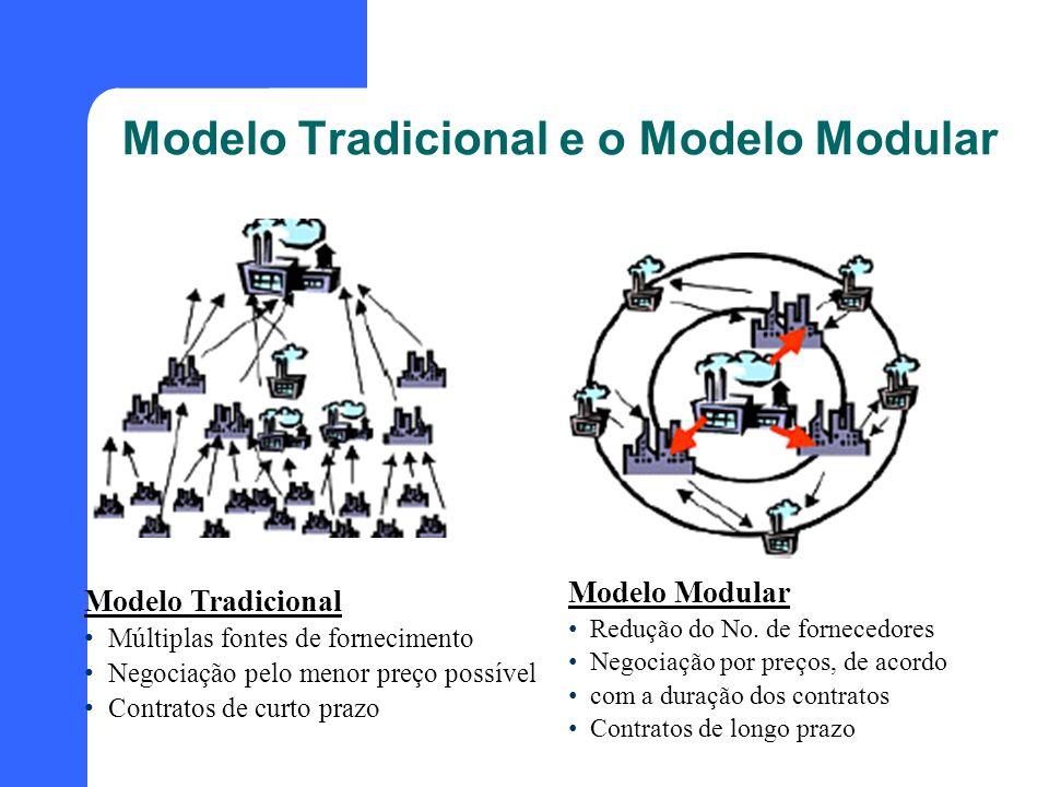 Modelo Tradicional e o Modelo Modular Modelo Tradicional Múltiplas fontes de fornecimento Negociação pelo menor preço possível Contratos de curto praz