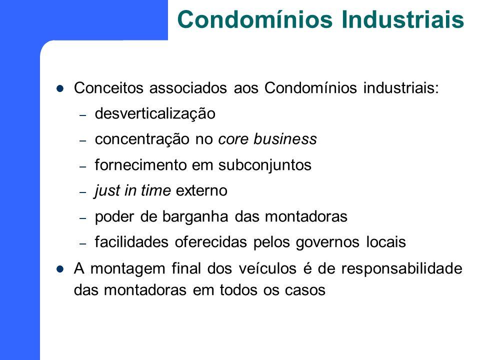 Conceitos associados aos Condomínios industriais: – desverticalização – concentração no core business – fornecimento em subconjuntos – just in time ex