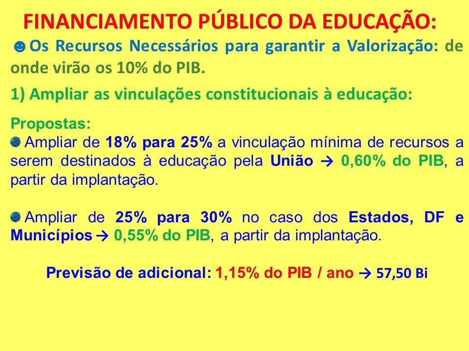 FINANCIAMENTO PÚBLICO DA EDUCAÇÃO: Os Recursos Necessários para garantir a Valorização: de onde virão os 10% do PIB. 1) Ampliar as vinculações constit