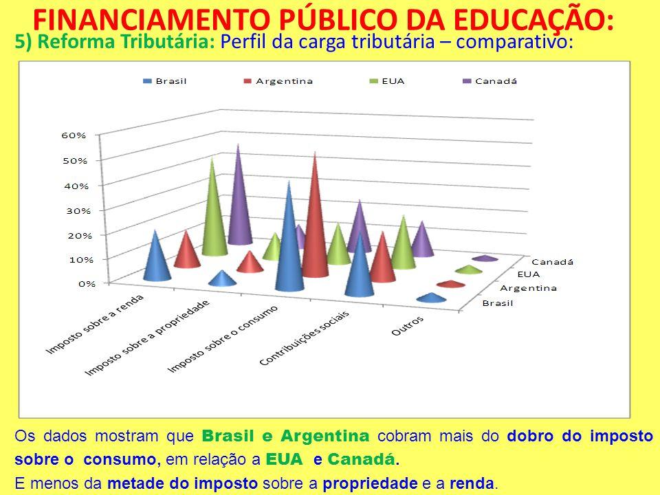 FINANCIAMENTO PÚBLICO DA EDUCAÇÃO: 5) Reforma Tributária: Perfil da carga tributária – comparativo: Os dados mostram que Brasil e Argentina cobram mai